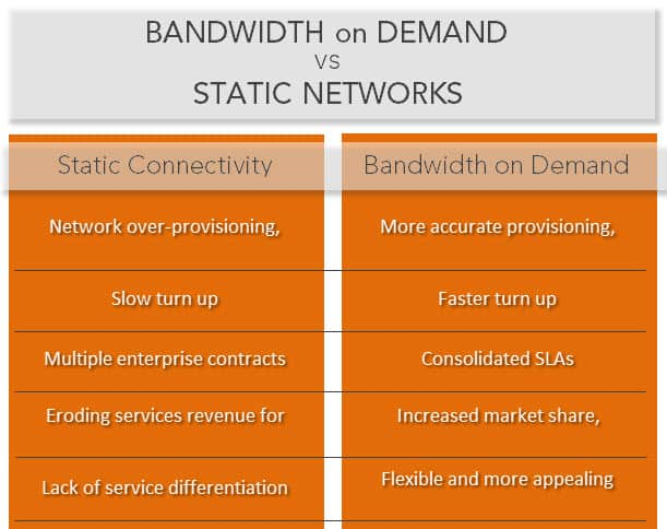 Bandwidth on Demand vs Static Networks