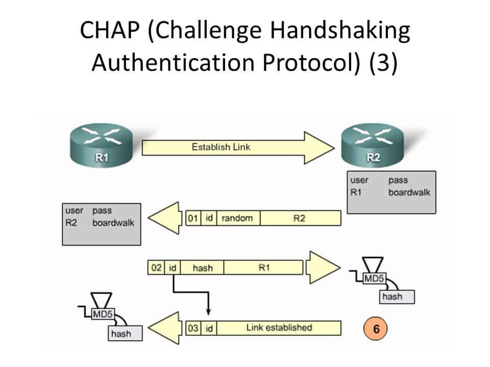 CHAP (Challenge Handshaking Authentication Protocol)