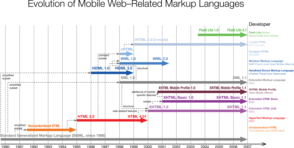 HDML (Handheld Device Markup Language) - Evolution of Mobile Web-Related Markup Languages
