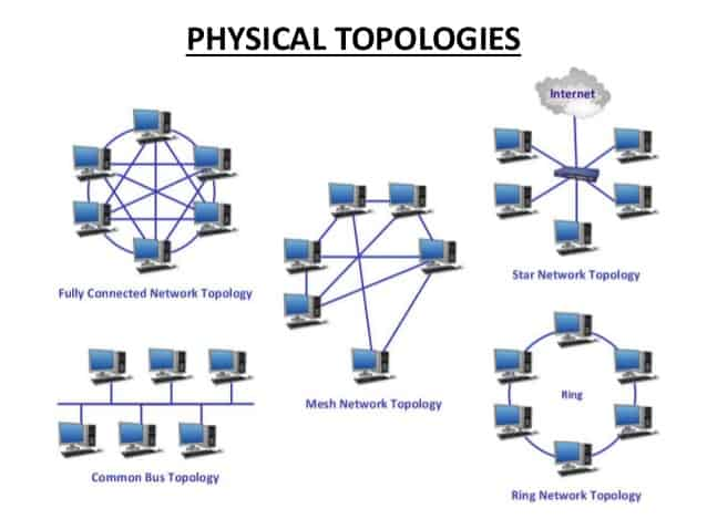 Physical Network Topologies