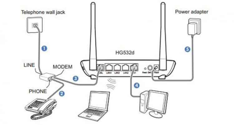 ADSL Modem and Router connections
