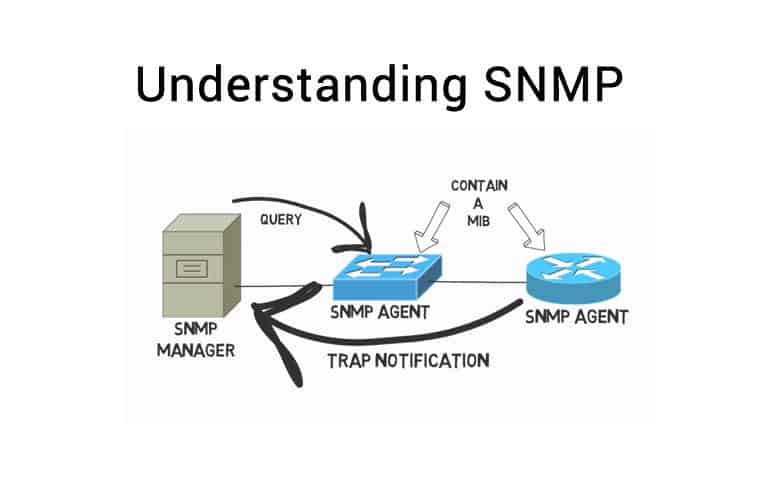 Agent (SNMP)