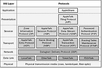 AppleTalk and the OSI Model