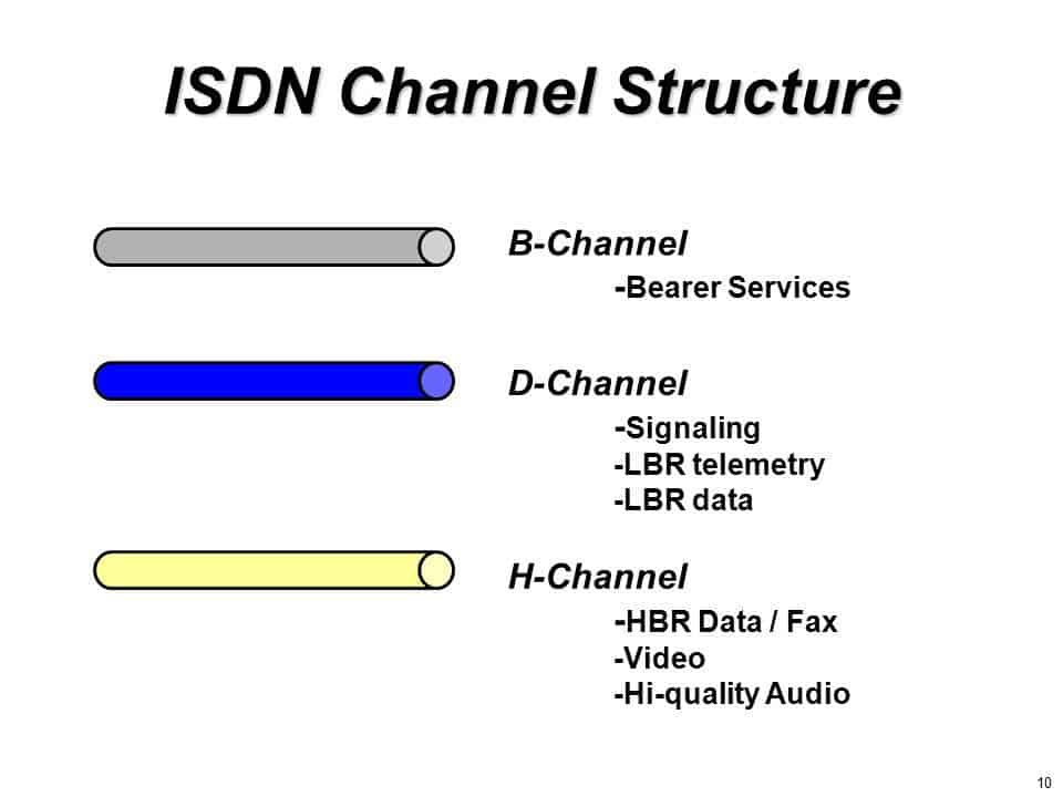 ISDN Channel Structure - B Channel