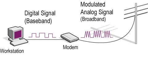 Baseband Transmission and Broadband