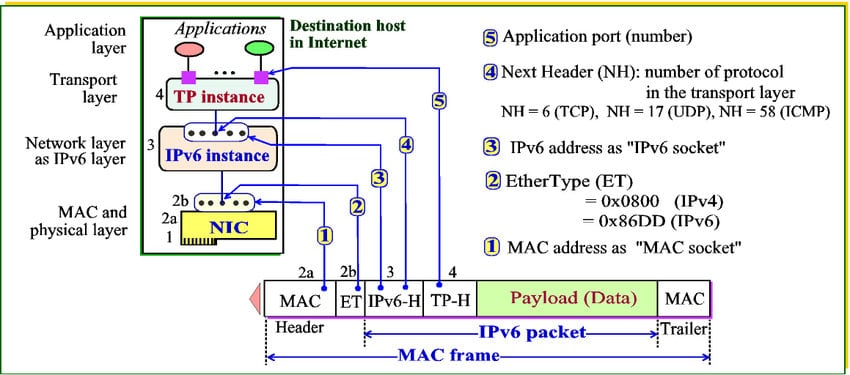 Broadcast Frame or Mac Frame that contains the MAC Address FF-FF-FF-FF-FF-FF