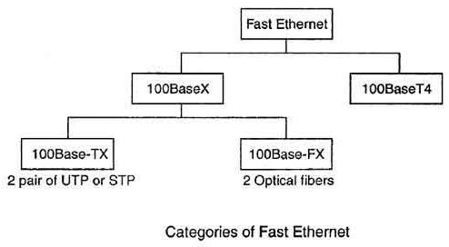Categories of Fast Ethernet