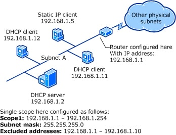 Example of DHCP Scope configuration
