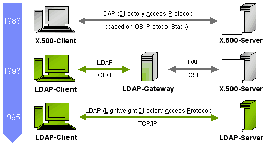 DAP to LDAP
