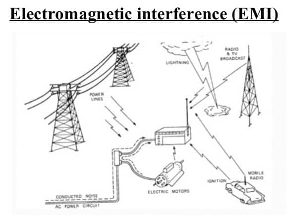 EMI - Electromagnetic Interference