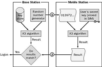 he authentication process for GSM.