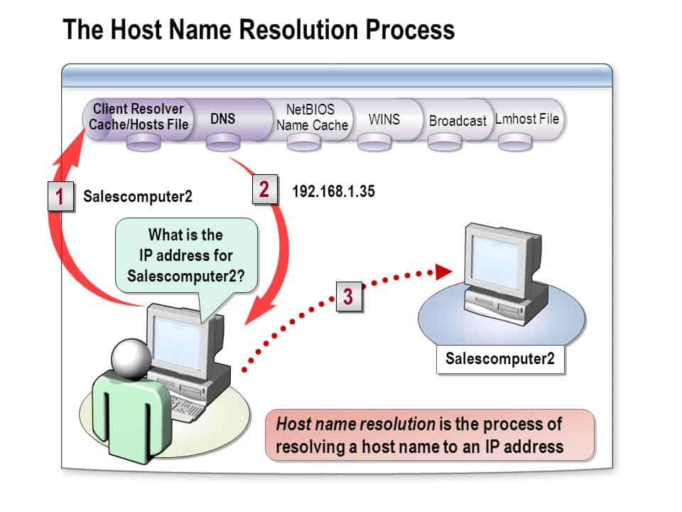 Host Name Resolution