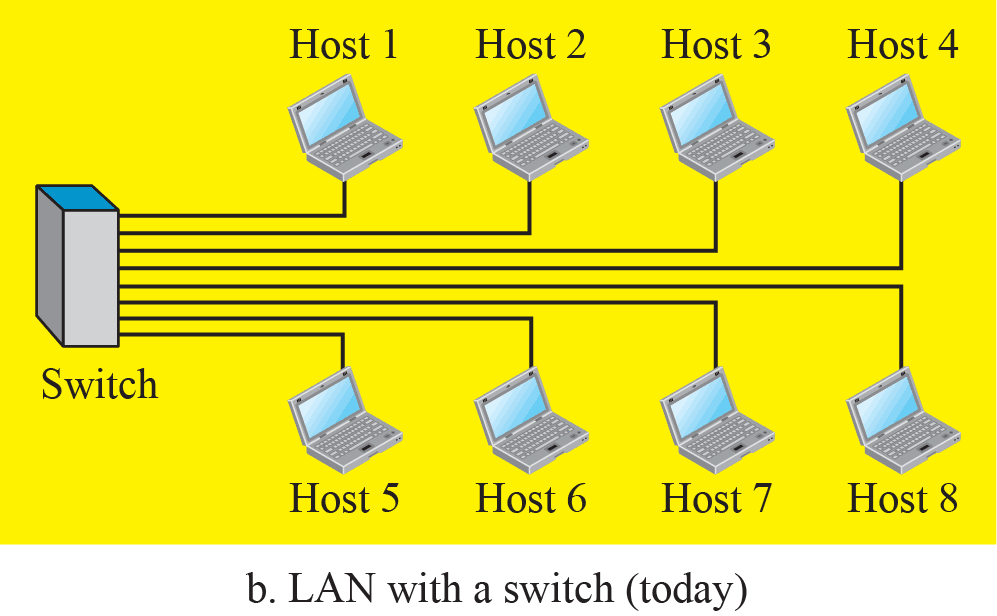 Hosts in a computer network