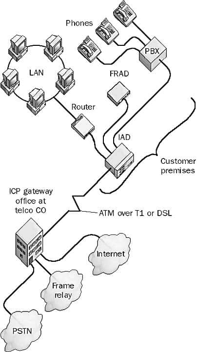 Integrated communications provider (ICP)