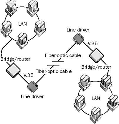 Connecting two LANs using fiber-optic cabling.