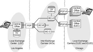 Local Exchange Carrier (LEC) and Inter-Exchange Carrier (IXC)