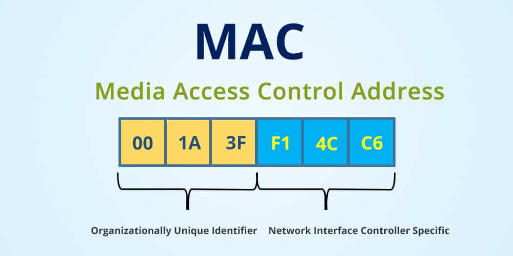 MAC (Media Access Control) Adress