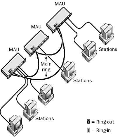 MAU - Connecting several MAUs.