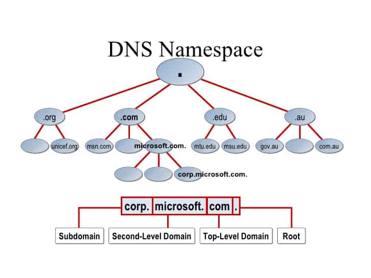 DNS Namespace