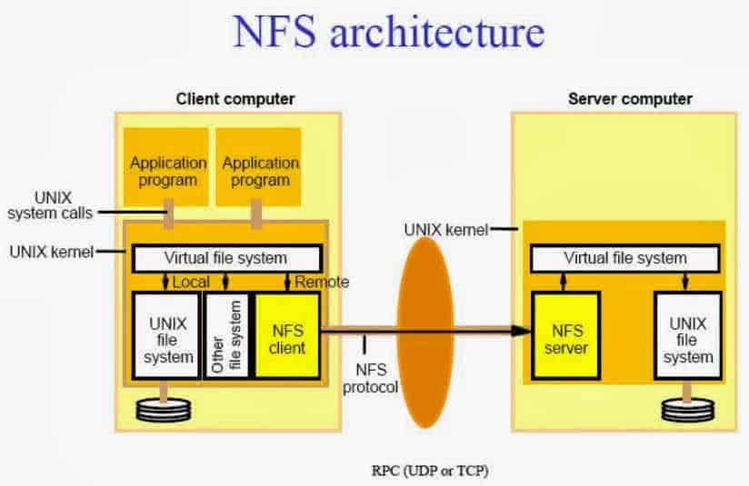 NFS architecture