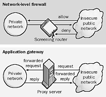 Network level Firewall