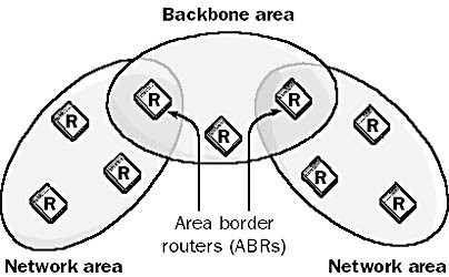 Open Shortest Path First (SPF) Protocol