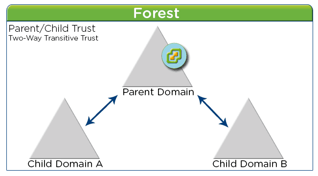 Parent Domain