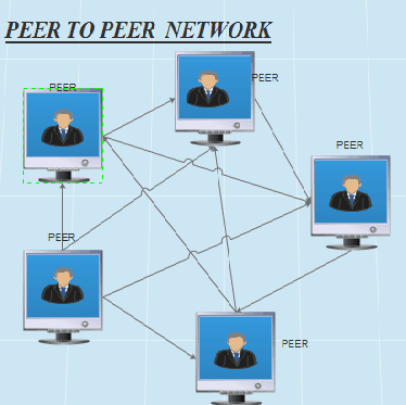 Peer to Peer Network