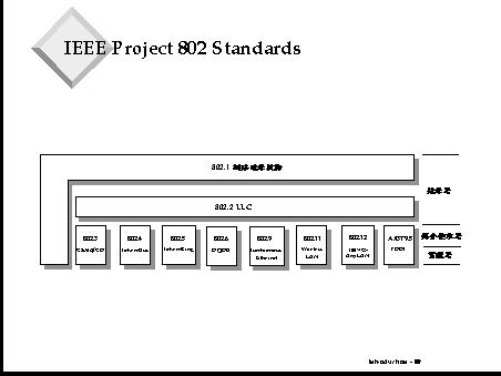 Project 802 Standards
