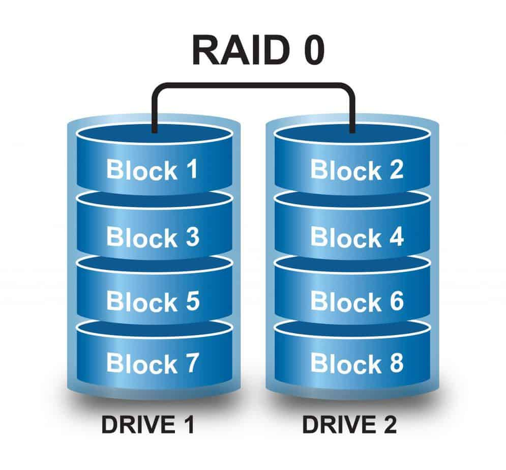 RAID 0 - Disk Striping - Drive 1 and Drive 2 are merged in one volume