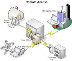 Remote Access Example