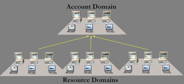Resource Domain (Windows NT Server 4.0)