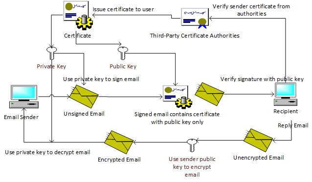 S/MIME Structure