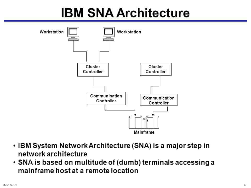 IBM SNA Architecture
