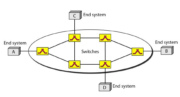 Virtual Circuit Networks