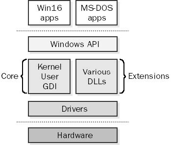 Windows 3.1 Architecture