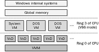 Windows 3.1 Virtual Memory in 386 Enhanced Mode