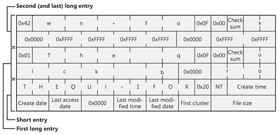 A FAT directory entry (figure 3).