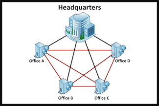 Wide Area Network - Connecting Headquarters to branch offices