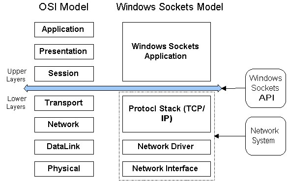 Windows Sockets Model (compared with OSI Model)