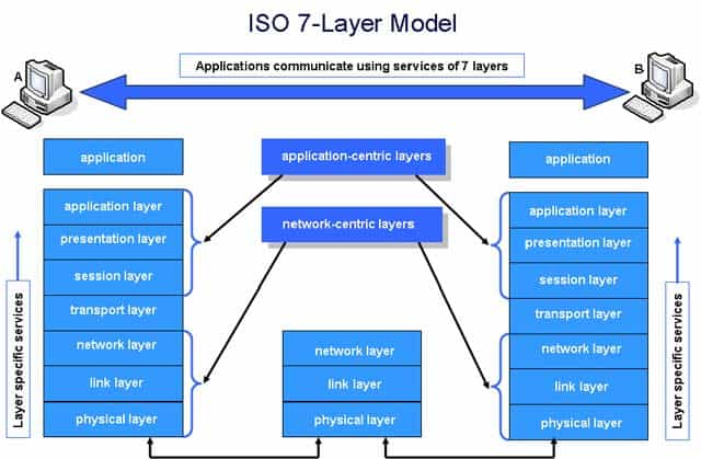 Application Layer - OSI Model