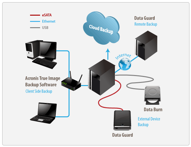 Archiving Networking