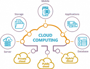 Cloud Computing complete guide