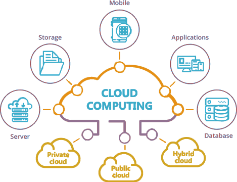 Cloud Computing Network Encyclopedia