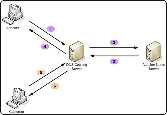 DNS Caching Server