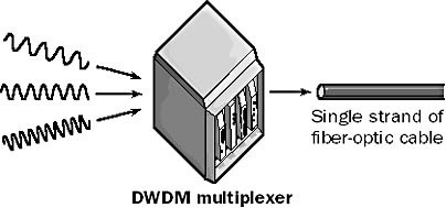 DWDM - Dense Wavelength Division multiplexing