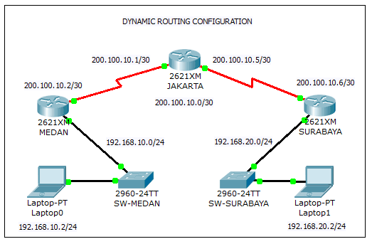 Dynamic Routing