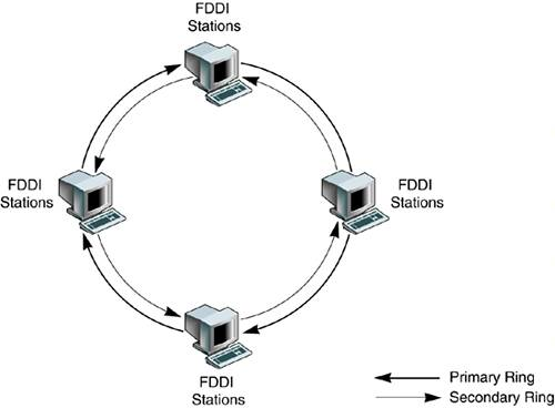 FDDI - Primary and Secondary Ring