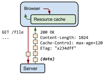 Hypertext Transfer Protocol caching process