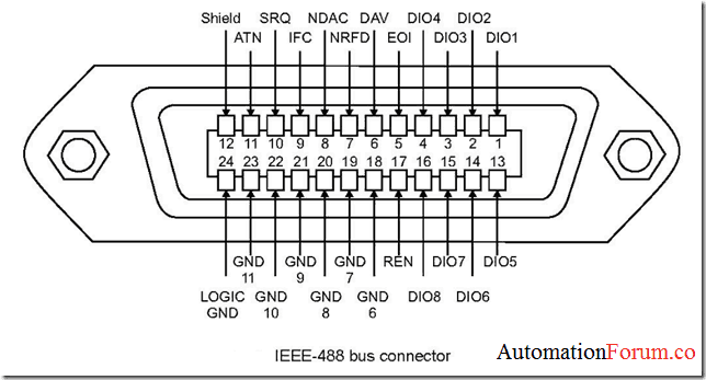 IEEE-488 aka General-Purpose Interface Bus (GPIB)